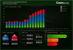 Greensense Dashboard