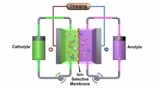 high-performance-flow-battery